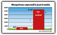 Mosquito Magnet Octenol vs. CO2